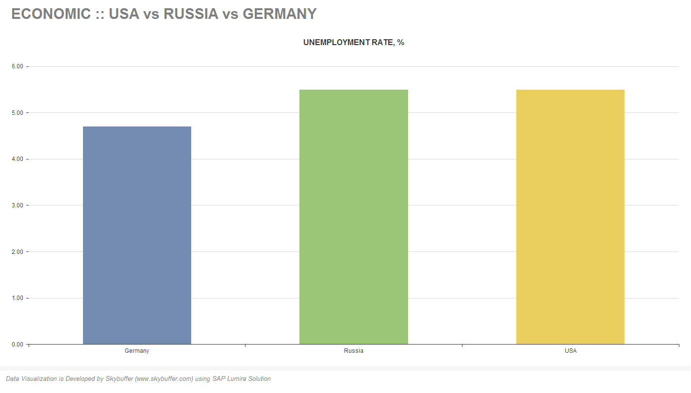 Unemployment Rate in Russia 1