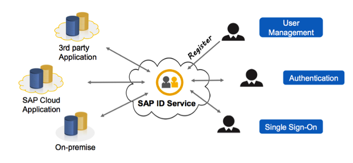 Information Security Questions of Hosting SAP HANA Database in Cloud
