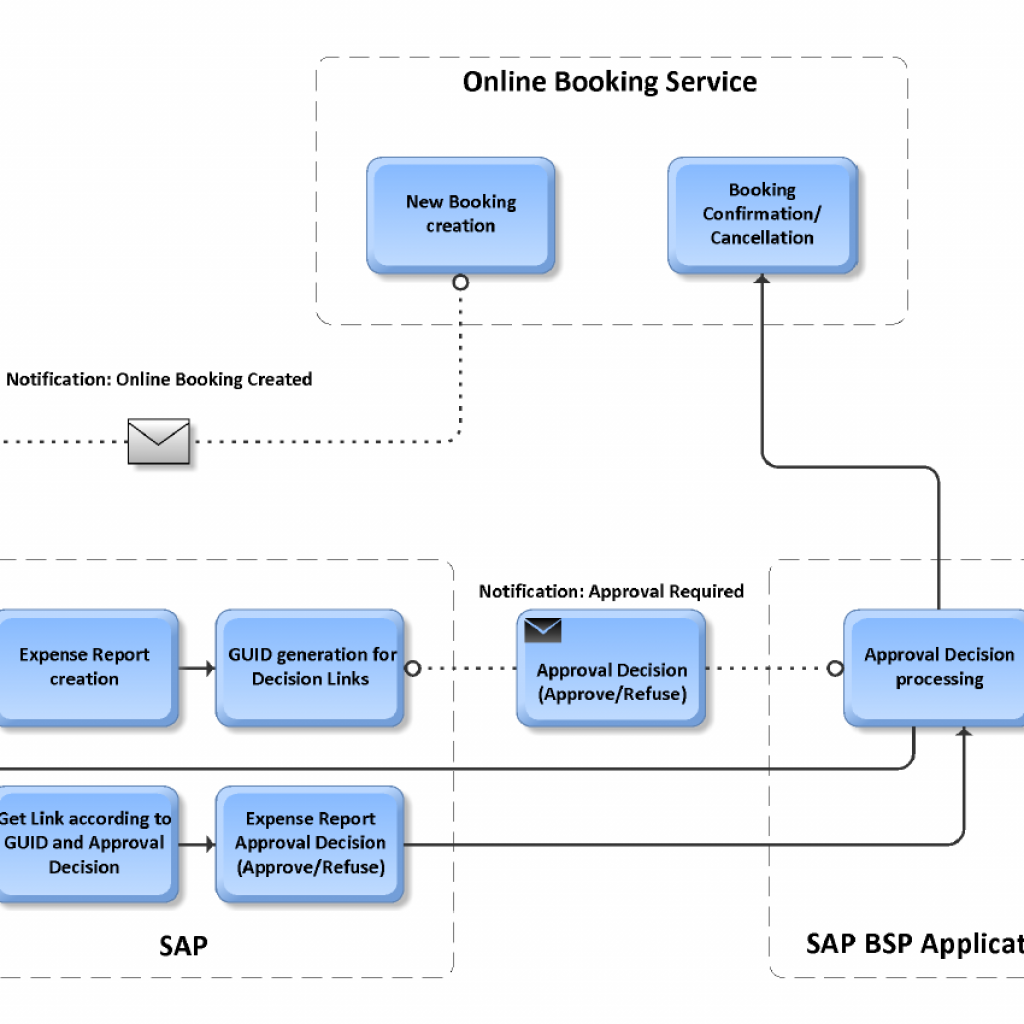 Data exchange with external booking service (Egencia) using BSP