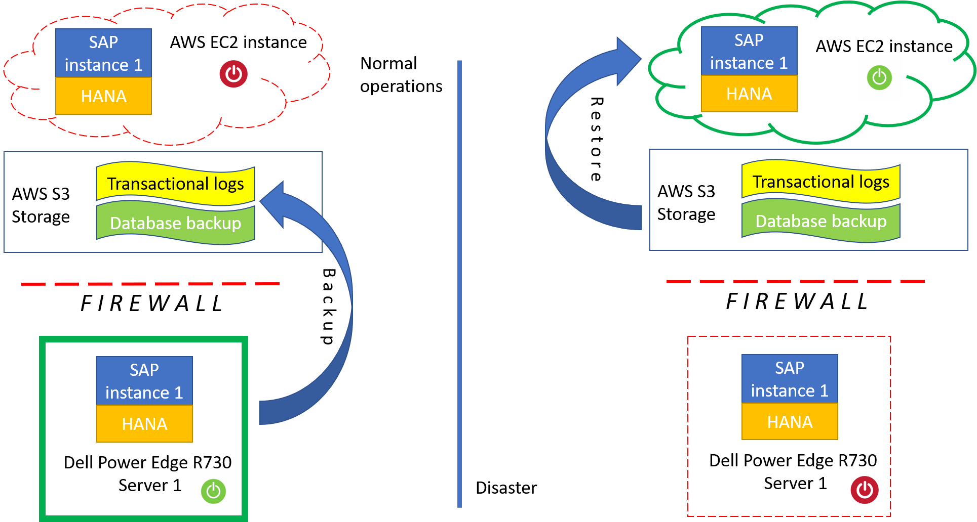 sap_landscape_disaster_recovery_aws_ec2