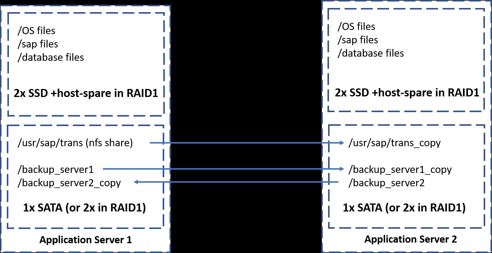 storage-structure