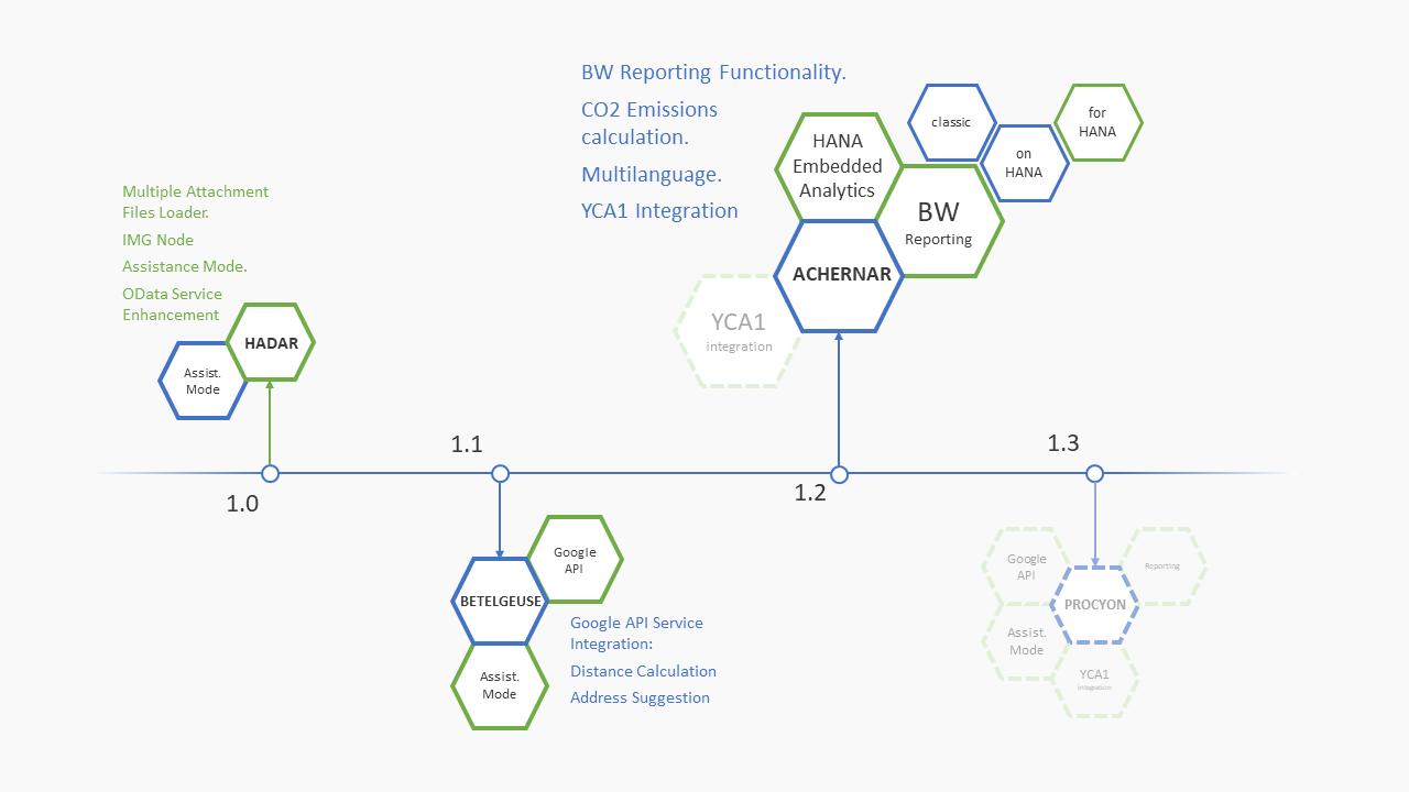 rte2 roadmap 2