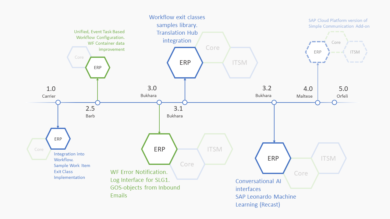 yca1-roadmap-erp-2018-09-02