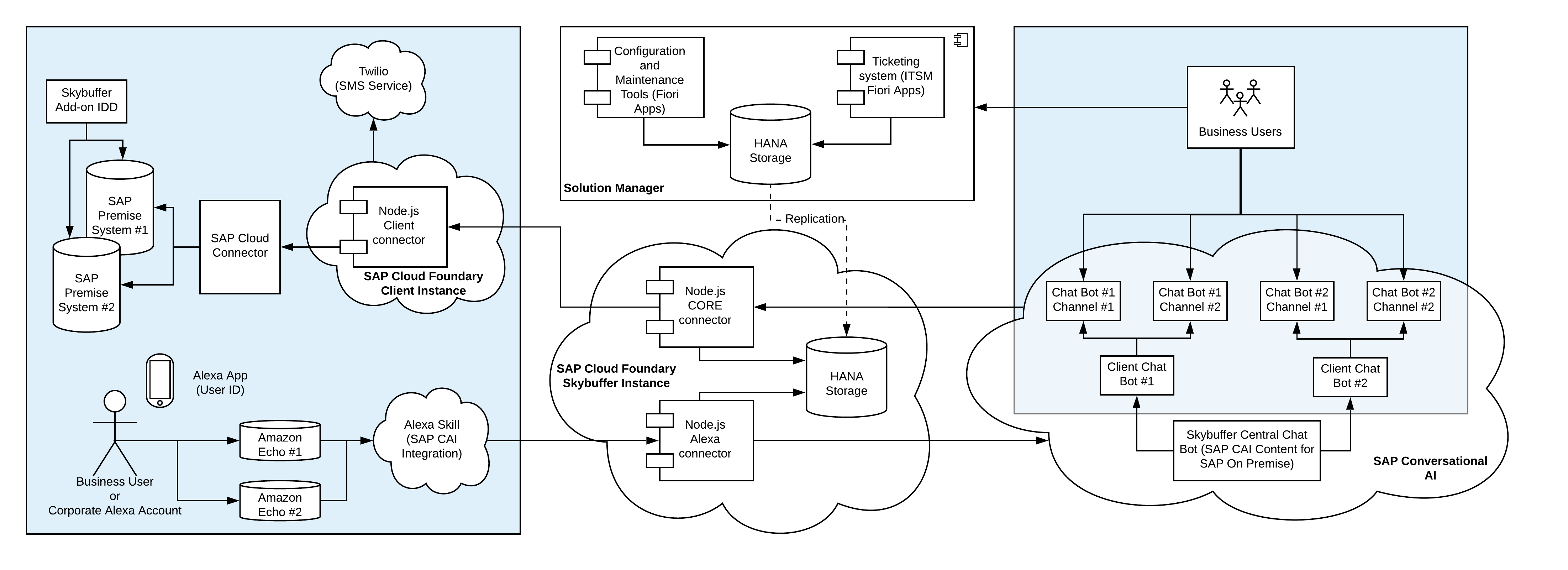 skybuffer-yai-integrated-concept-and-fiori-apps-technical-data-flow